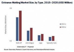 Entrance-matting-chart